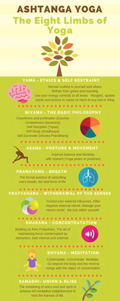 8 limbs of yoga infographic